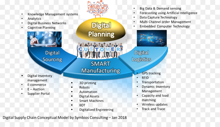 tasks on strategic supply chain management and logistics Logistics management focuses on the ability to deliver goods logistics management is a subset of supply chain management logistics : the process of integrating the movement and maintenance of goods in and out the organization.
