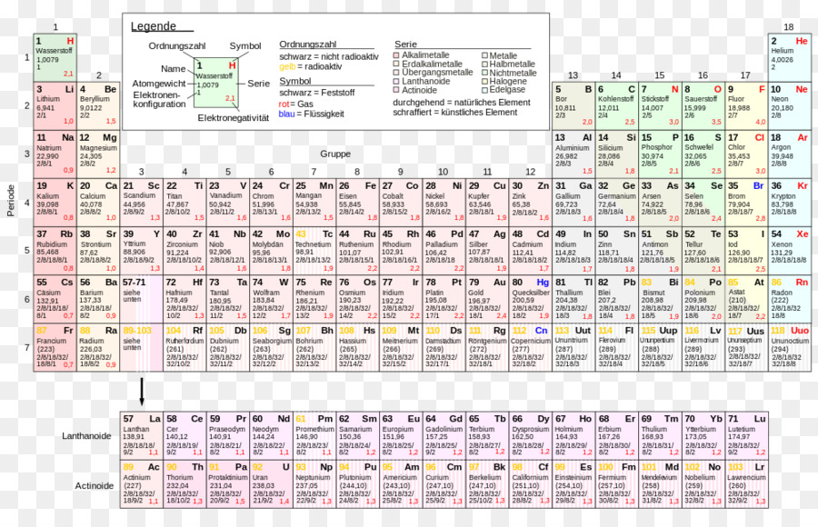 Periodic Table Chemical Element Chemistry Atomic Number Electron