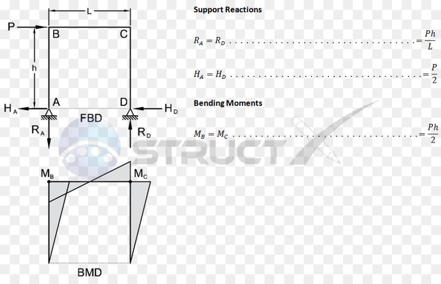 Bending Moment Diagram For Frames - Wiring Diagram Web