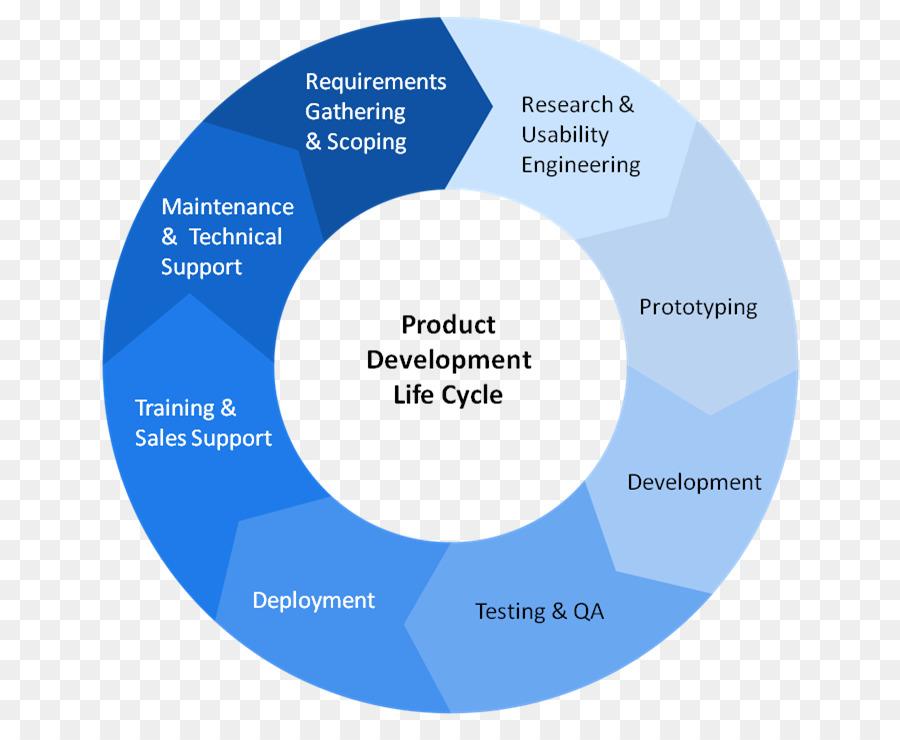 Product Engineering Software Development New Product Development