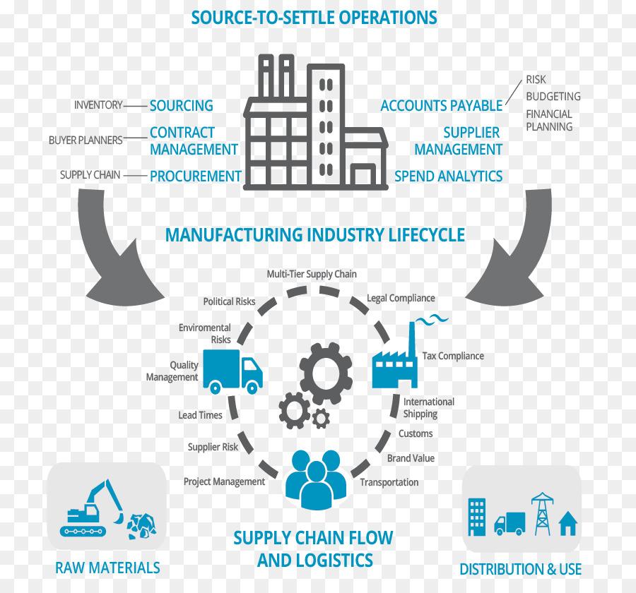 Procurement Manufacturing Supply Chain Management Business