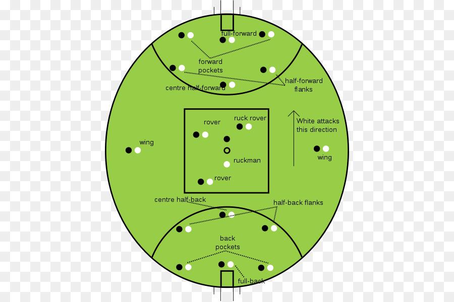 Australian Football League Australian Rules Football Positions