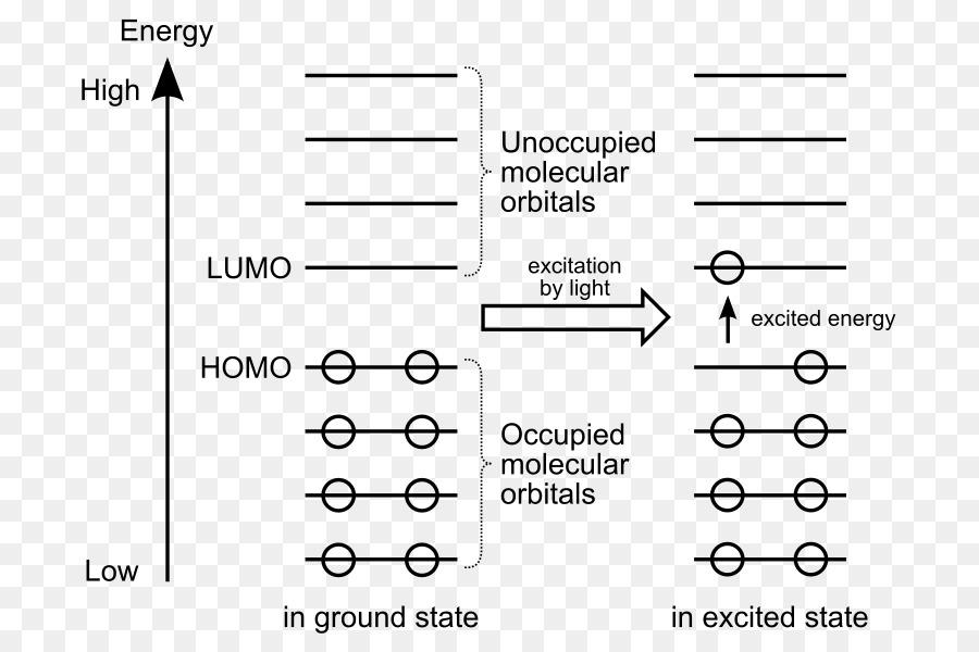 Homolumo Molecular Orbital Diagram Atomic Orbital Frontier