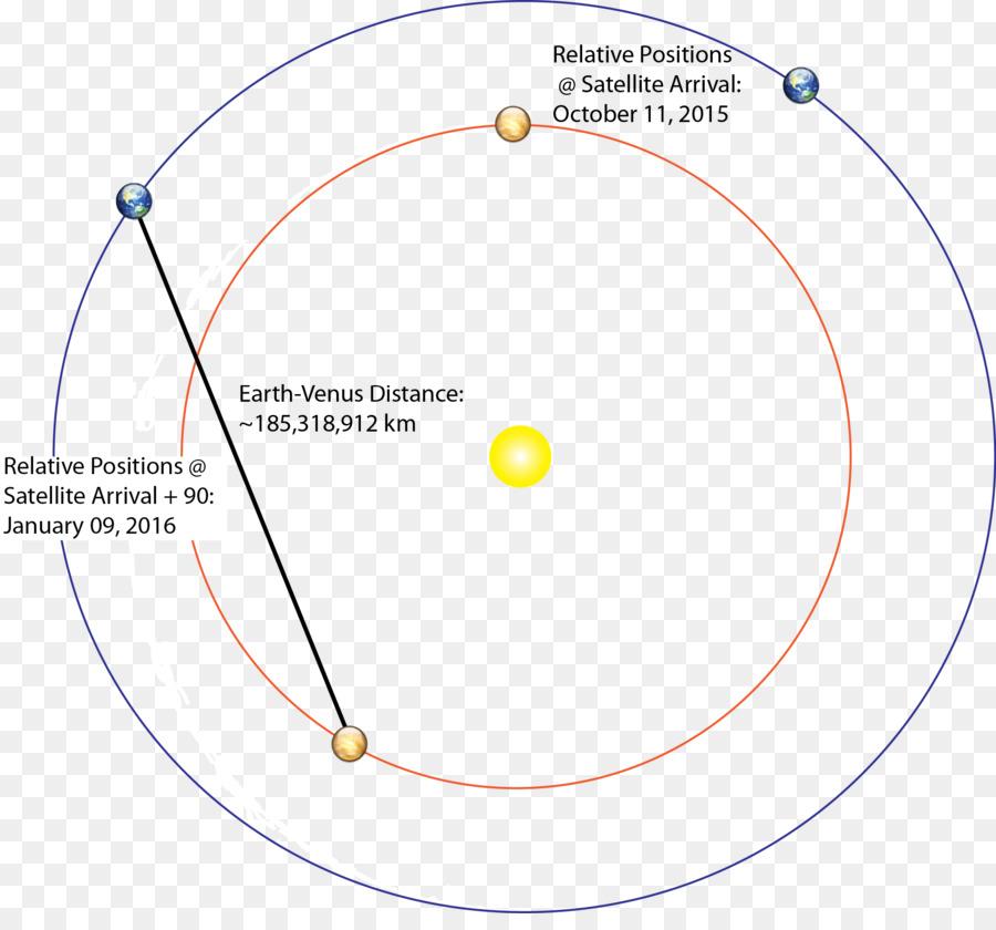 earth, diagram, orbit, circle, line png