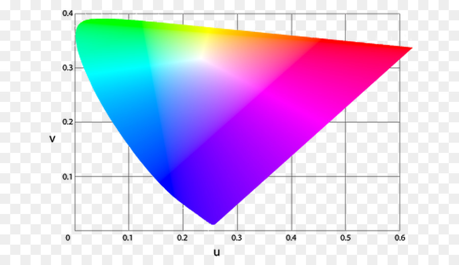 Light Chromaticity Cie 1931 Color Space Cie 1960 Color Space Light