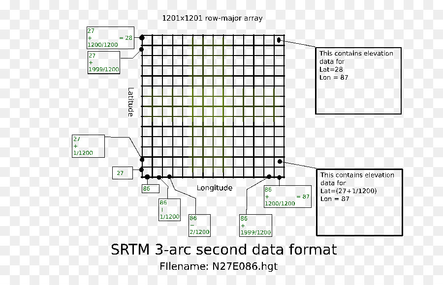 Graph einer Funktion, Line-Grid-Methode der Multiplikation ...