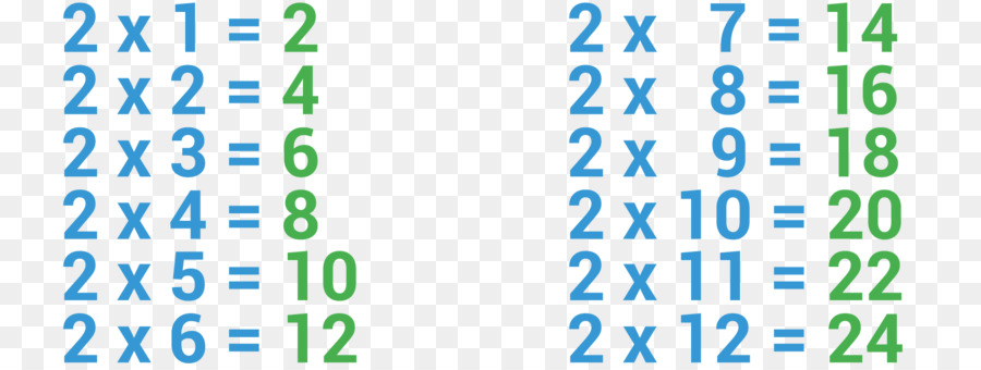 Multiplication Table Arithmetic Mathematics Table Png Download
