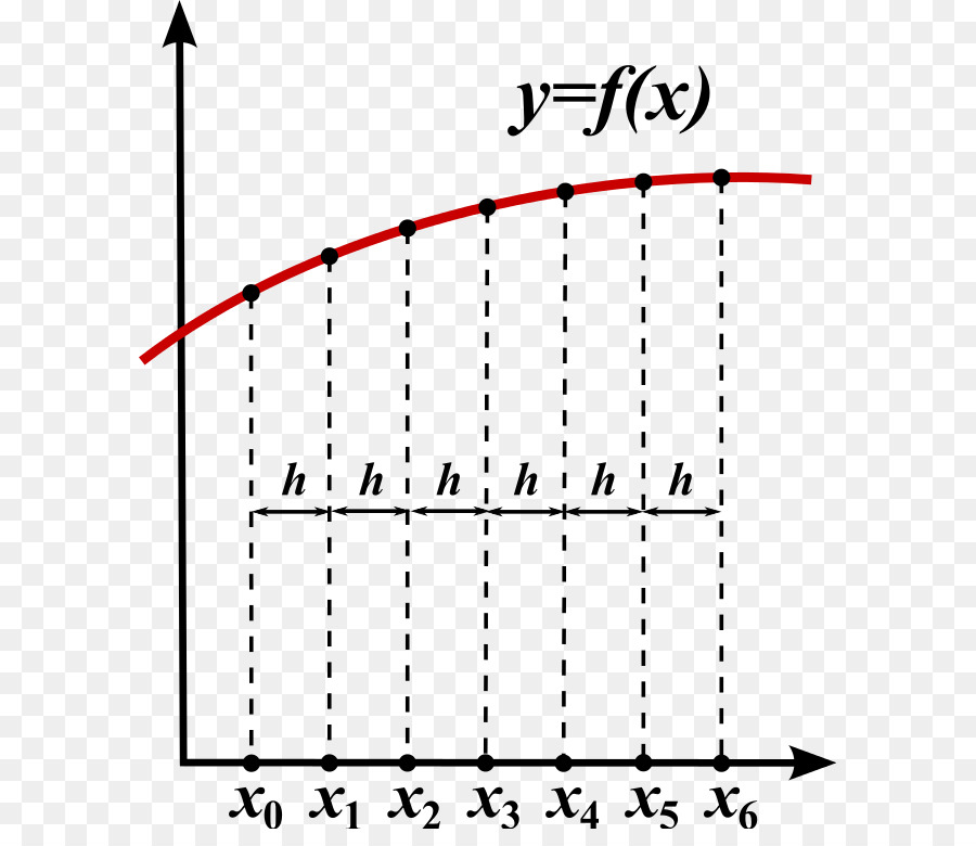 Finite Difference Method White png download - 643*764 - Free