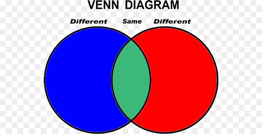 Venn Diagram Drawing Wiring Diagram Venn Diagram Png Download