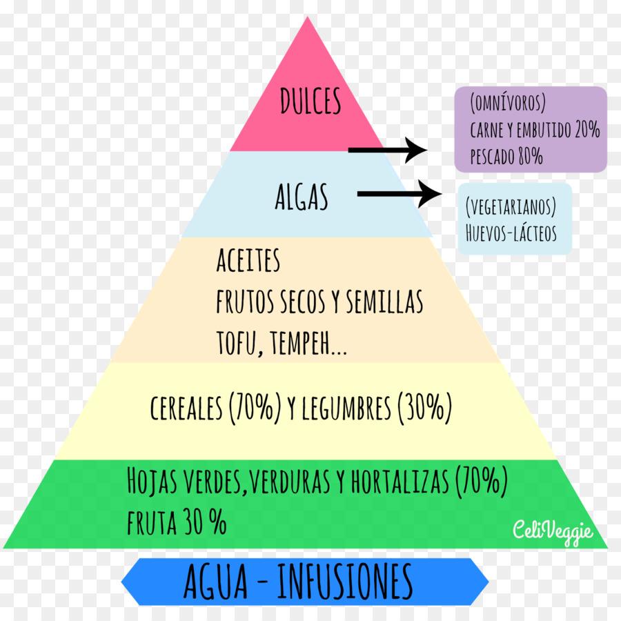 Food Pyramid Celiac Disease Veganism Vegetarianism Pyramid Png