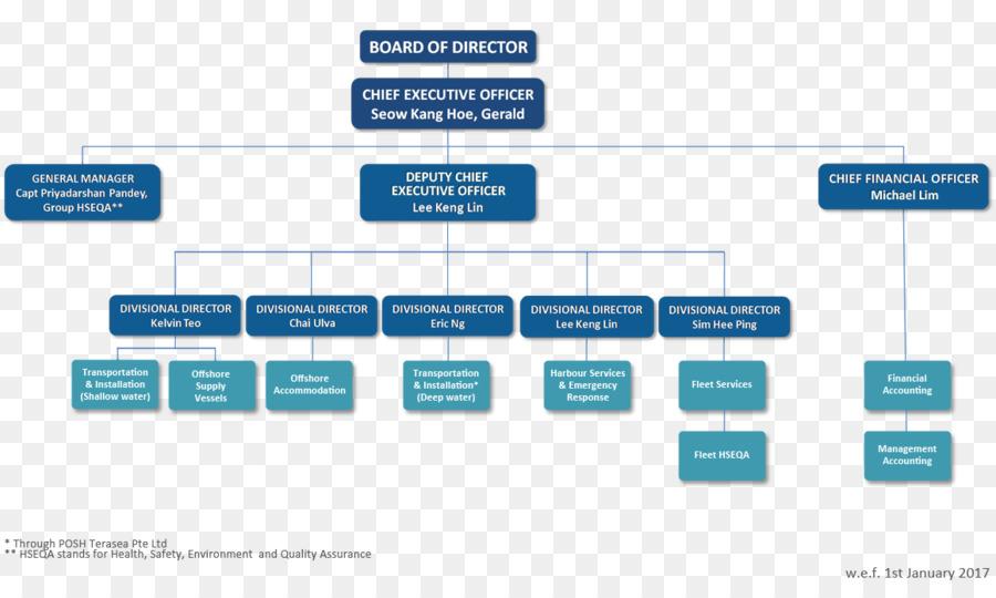 Organizational Structure Chart Management Transit Board Png 1160 688 Free Transpa Organization