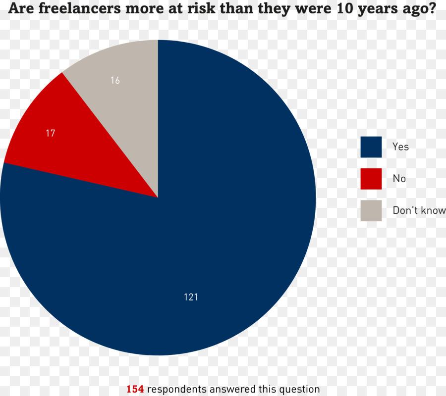 Pie Chart Statistics Percentage Journalism The Victims Of