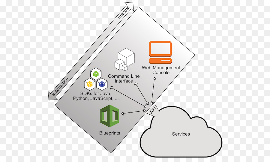 Amazon web services sistem diagram konteks aplikasi pemrograman amazon web services sistem diagram konteks aplikasi pemrograman antarmuka sistem diagram konteks partikel dasar petunjuk silang ccuart Gallery