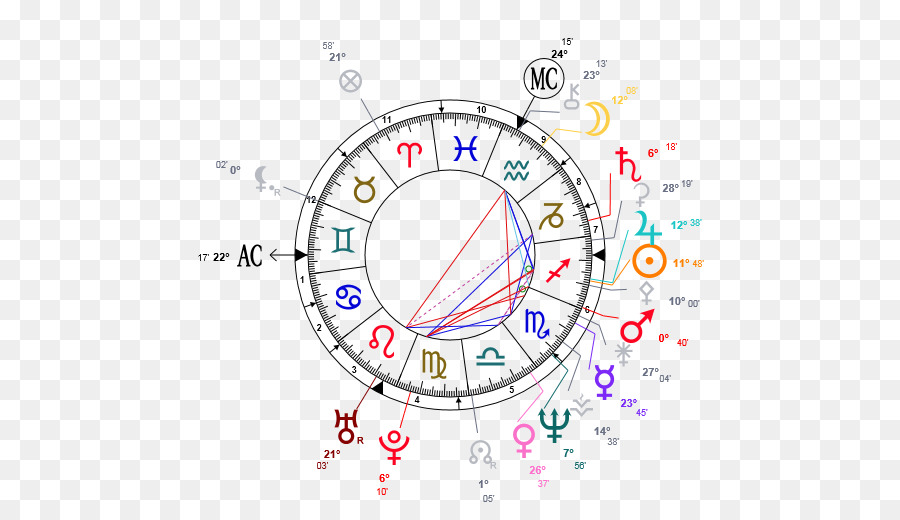 Horoscope Natal Astrology Pisces Zodiac Pisces Png Download 510