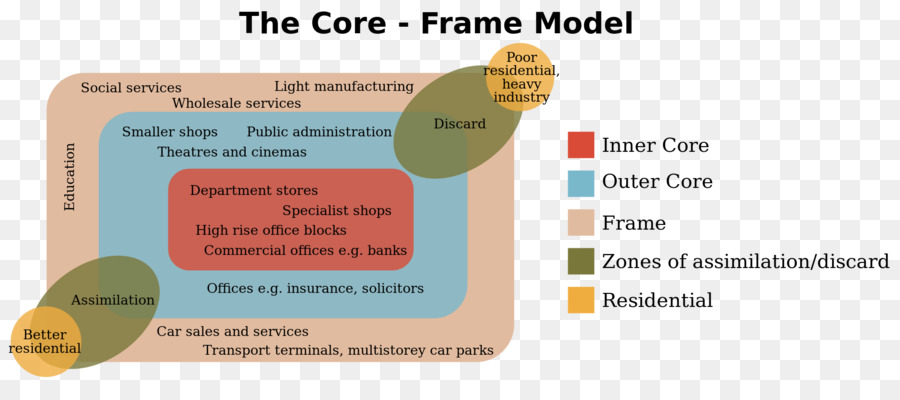 Collins English Dictionary Core frame model Concentric zone model ...