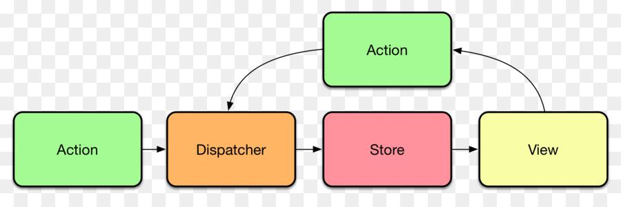 Flux Architecture React Redux Data Flow Diagram Text Block Diagram