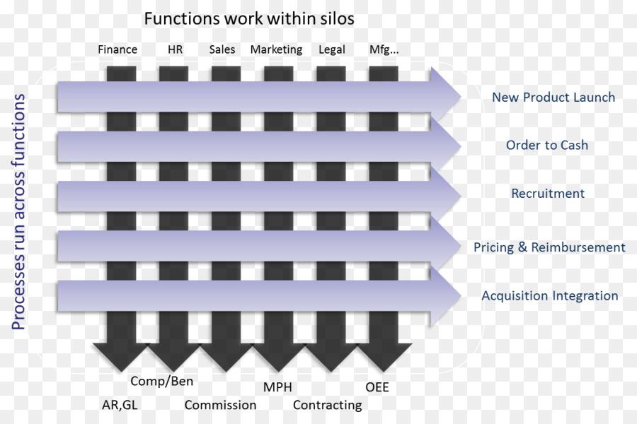 organization business process cross functional team business png
