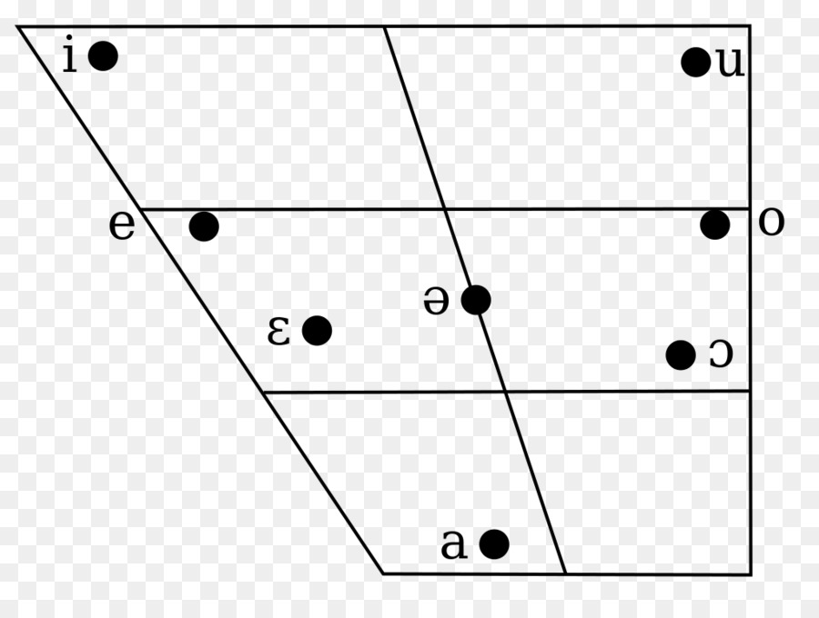Great Vowel Shift Phonology Vowel Diagram Farsi Slovenia Png