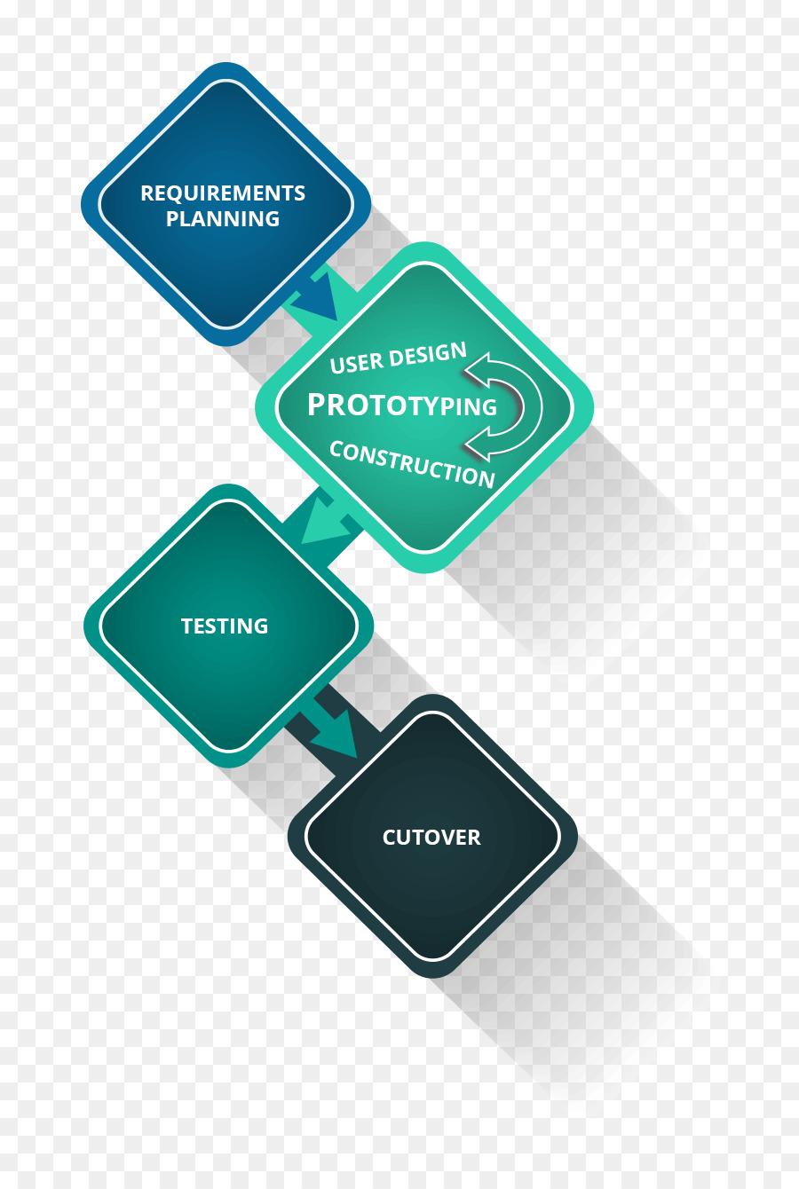 Rapid Application Development Software Development Process Systems