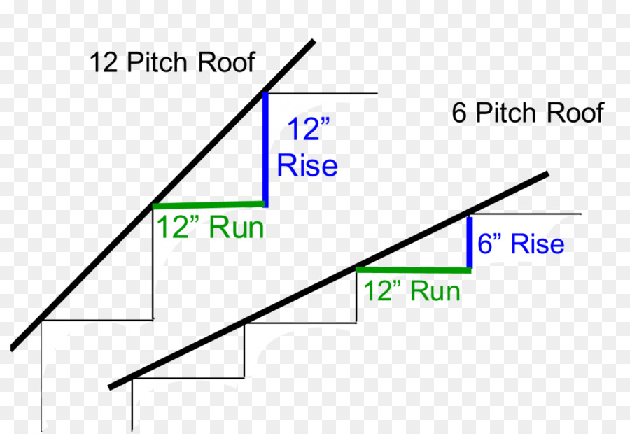 triangle roof pitch building angle - Roof Pitch Angle