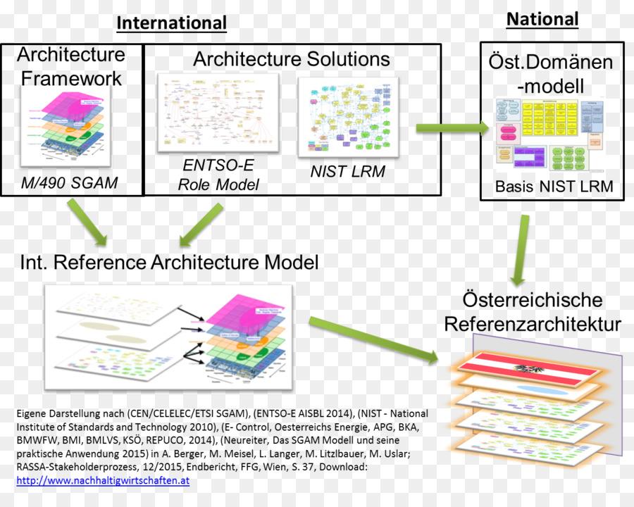 La arquitectura de referencia del Documento marco de la arquitectura ...