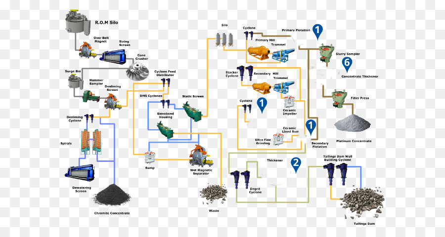 Mining Flow Diagram Explore Schematic Wiring Diagram