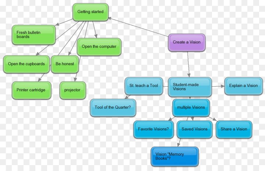 89bdf66408 Projeto de ensino-aprendizagem com base em Pesquisa de técnicas de Estudo -  design