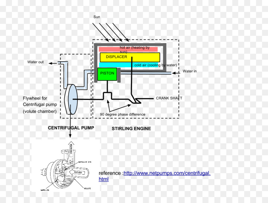 stirling engine, pump, solarpowered stirling engine, text, diagram png