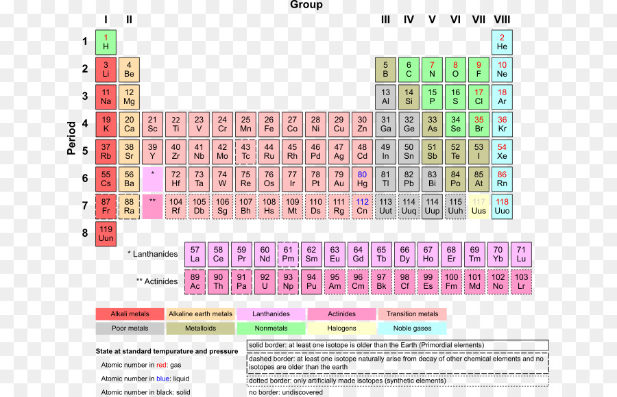 Periodic table chemical element atomic number noble gas table png periodic table chemical element atomic number noble gas table urtaz Choice Image
