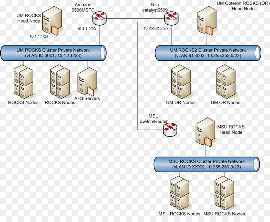 Cluster Diagram Computer Cluster Microsoft Visio Microsoft Cluster