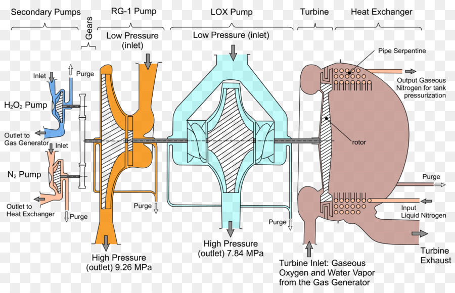 Rd107 Rocket Engine Space Shuttle Main Turbopump Rs68. Rd107 Rocket Engine Space Shuttle Main Turbopump Rs68. Wiring. Rocket Engine Pump Diagram At Scoala.co