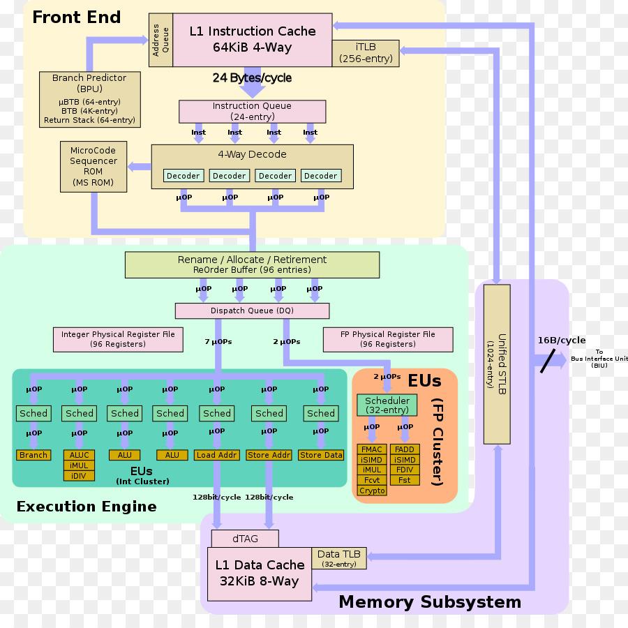Block diagram Microarchitecture Olfactory system Anatomy - memory ...