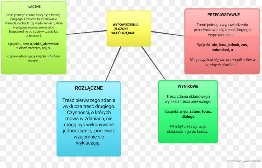 Wypowiedzenie Zdanie Wsprzdnie Zoone Sentence Grammar Dependent Clause