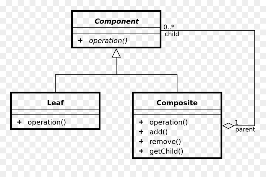 Design Patterns Elements Of Reusable Object Oriented Composite Pattern Iterator Cl Diagram Observer