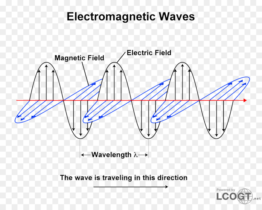 Light Wave Particle Duality Electromagnetic Radiation Oscillation