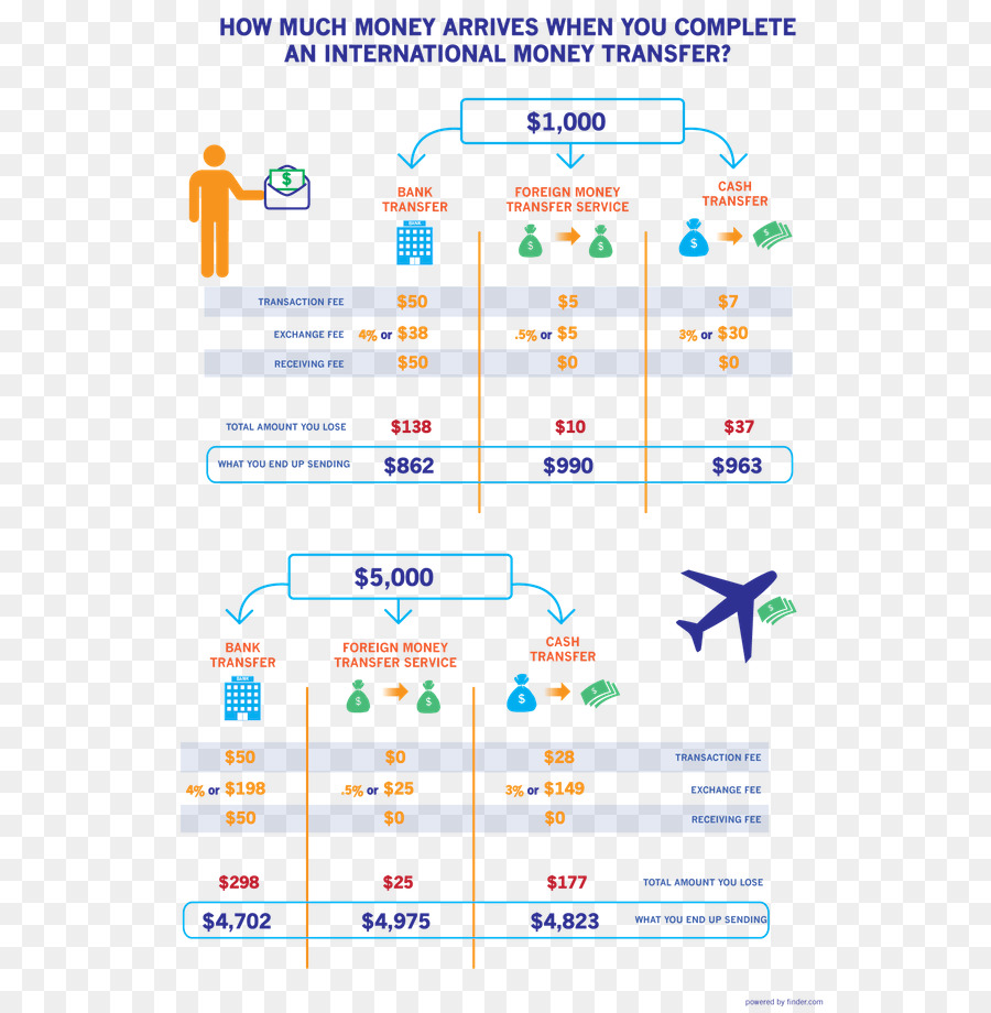 Wire transfer Western Union Money transfer Electronic funds transfer ...