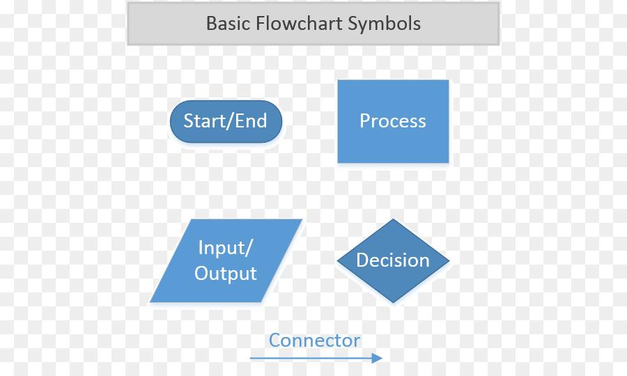 Flowchart Symbol Pseudocode Process Flow Diagram Creative