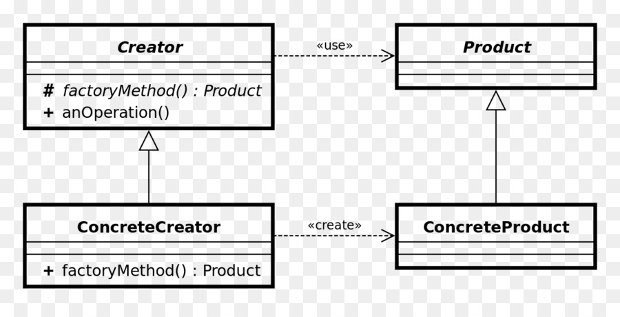Factory Method Pattern Class Diagram Unified Modeling Language