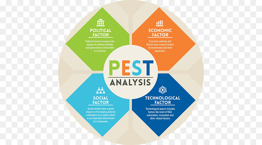 environmental analysis marketing strategy Four types of analysis critical to your digital marketing strategy  environmental  a full digital marketing competitor analysis should be a comprehensive.