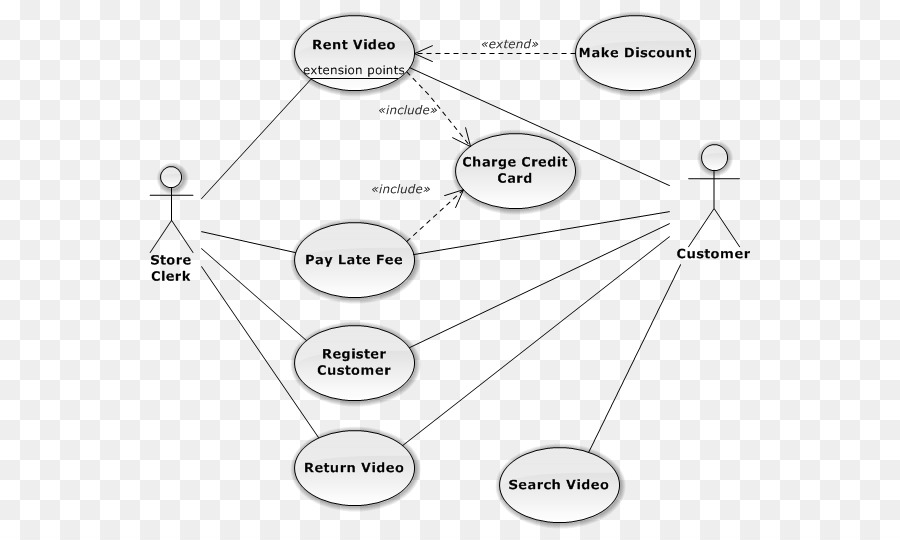 Use case diagram association unified modeling language use case use case diagram association unified modeling language use case diagram actor image ccuart Images