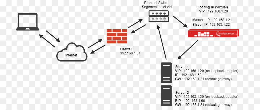 Terrific Load Balancing Network Address Translation Computer Network Firewall Wiring Digital Resources Almabapapkbiperorg