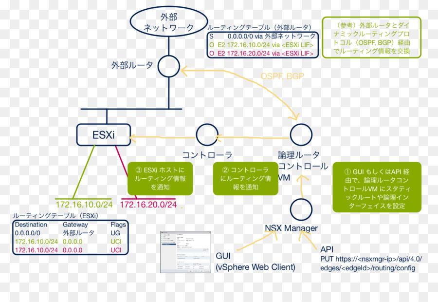 Vmware Esxi Text png download - 1024*698 - Free Transparent Vmware