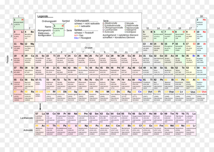 Periodic table chemical element chemistry atom aufbau principle periodic table chemical element chemistry atom aufbau principle bedeutung urtaz Gallery