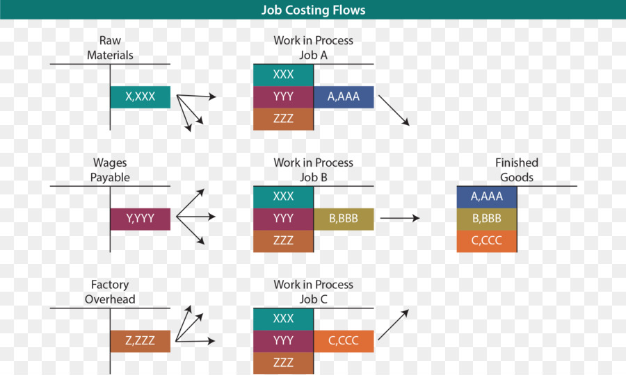 compare and contrast job costing process costing and activity based costing The use of activity based costing by joseph p milazzo masters of business administration hawaii pacific university fall 2000 activity based costing (abc) is a relative new way to allocate costs to specific processes and services.