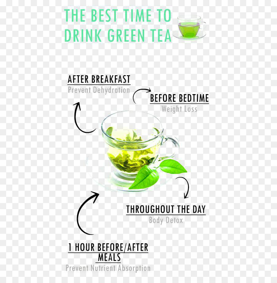 Green Tea Matcha Health Beverages Slimming Weight Loss Tea Png