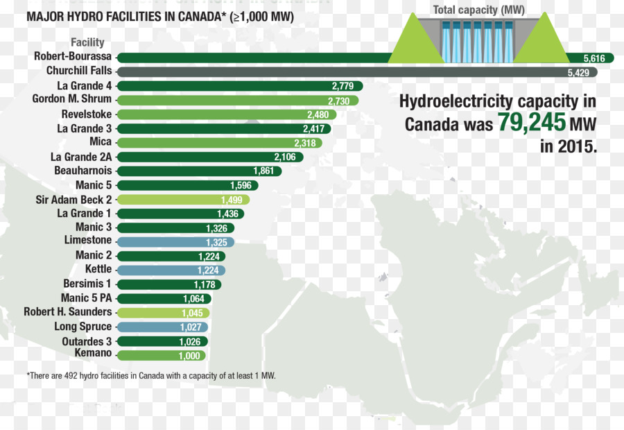 Canada Renewable Energy Resource Hydroelectricity