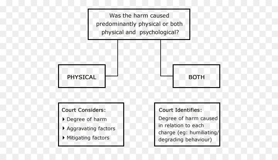 Extenuating Circumstances Court Flowchart Criminal Law Punishment
