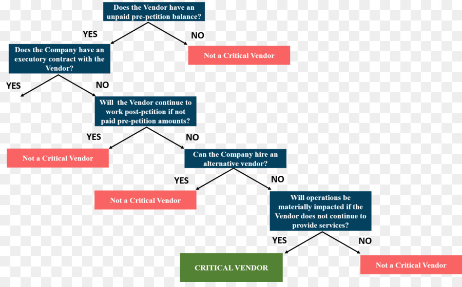 Decision Tree Flowchart Chapter 11 Title 11 United States Code