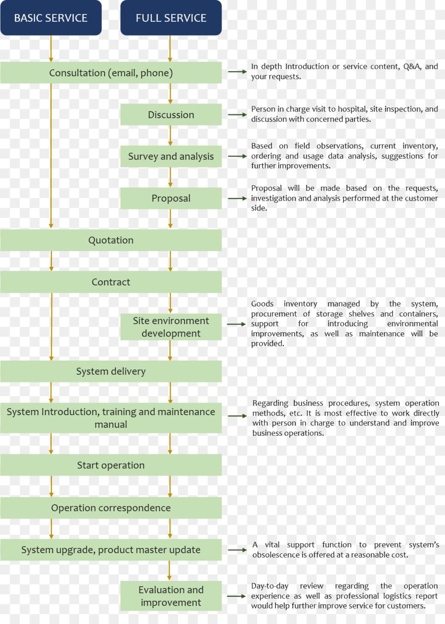 flowchart logistics inventory management software diagram system