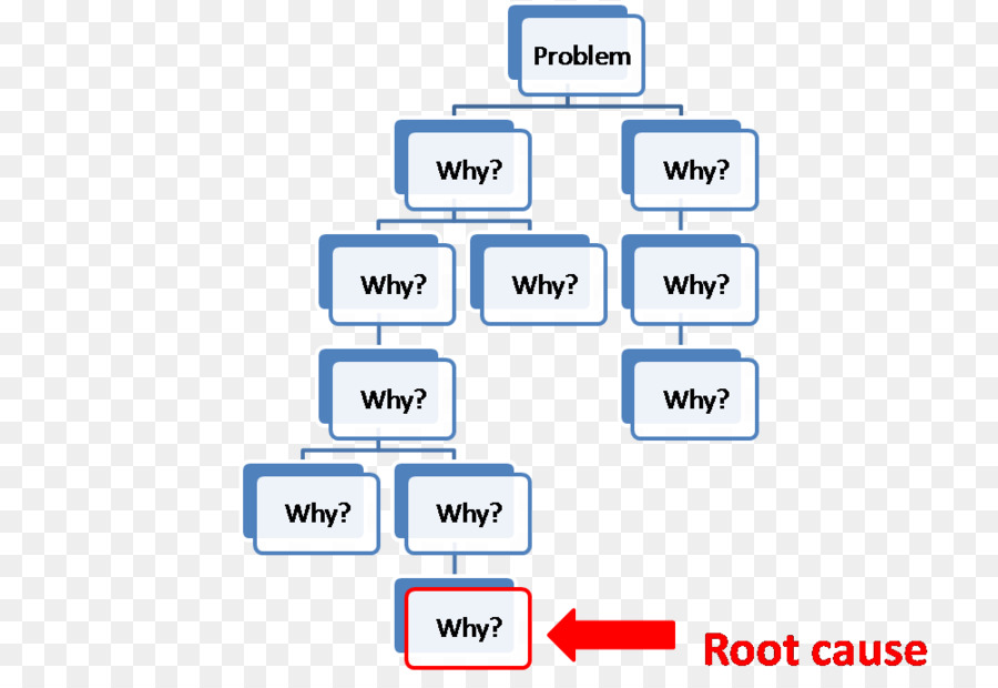5 Whys Management Root Cause Analysis Six Sigma